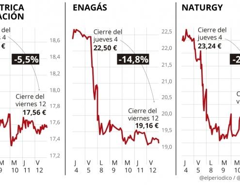 El Shock De Las Energéticas Tras Las Circulares De La CNMC
